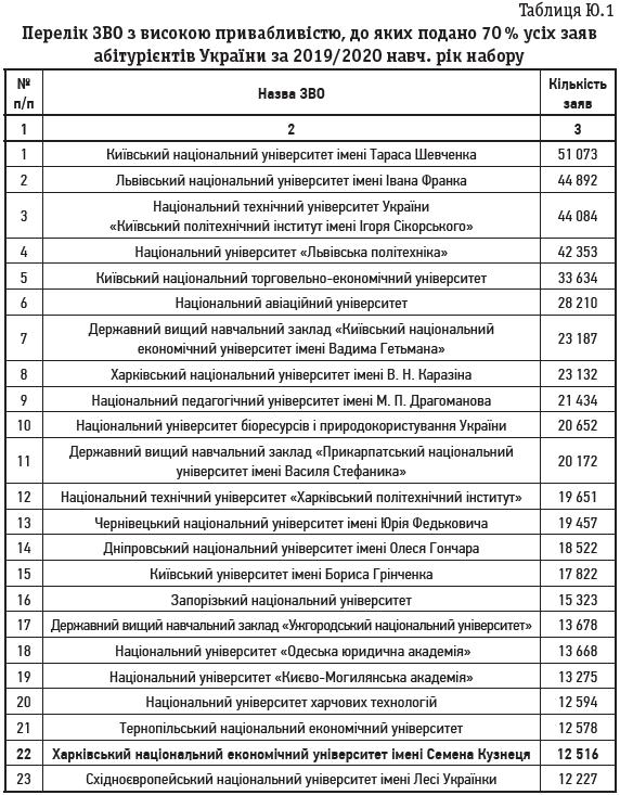 Таблиця Ю.1