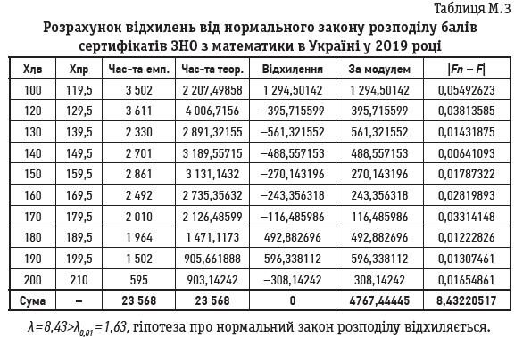 Таблиця М.3