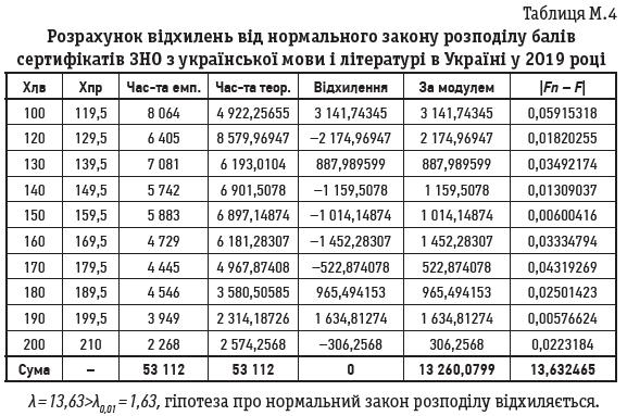 Таблиця М.4