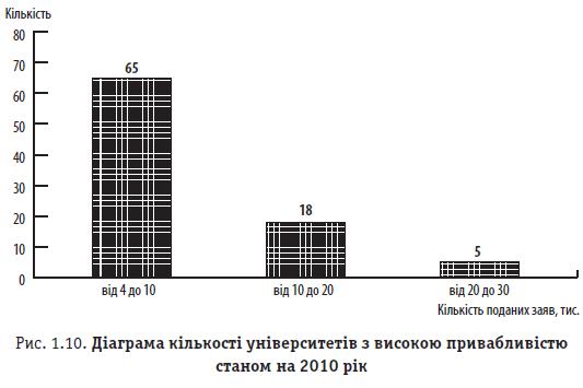 Рис. 1.10. Діаграма кількості університетів з високою привабливістю станом на 2010 рік
