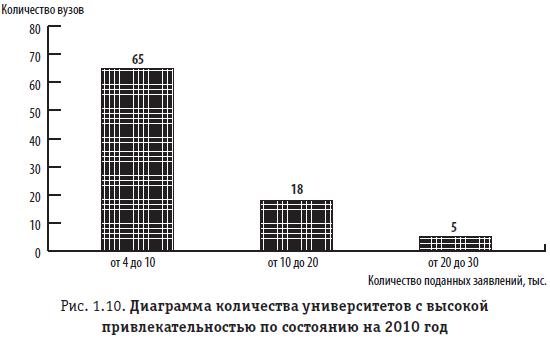 Рис. 1.10. Диаграмма количества университетов с высокой привлекательностью по состоянию на 2010 год