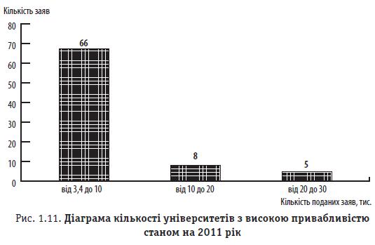 Рис. 1.11. Діаграма кількості університетів з високою привабливістю станом на 2011 рік