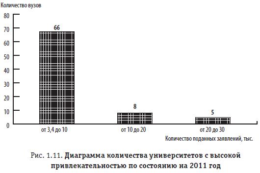 Рис. 1.11. Диаграмма количества университетов с высокой привлекательностью по состоянию на 2011 год
