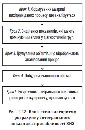 Рис. 1.12. Блок-схема алгоритму розрахунку інтегрального показника привабливості ВНЗ