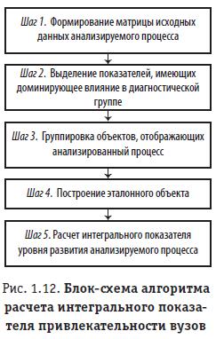 Рис. 1.12. Блок-схема алгоритма расчета интегрального показателя привлекательности вузов