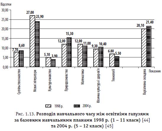 Рис. 1.13. Розподіл навчального часу між освітніми галузями за базовими навчальними планами 1998 р. (1 - 11 класи) та 2004 р. (5 - 12 класи)
