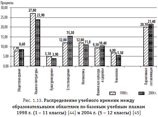 Рис. 1.13. Распределение учебного времени между образовательными областями по базовым учебным планам 1998 г. (1 – 11 классы) и 2004 г. (5 – 12 классы)