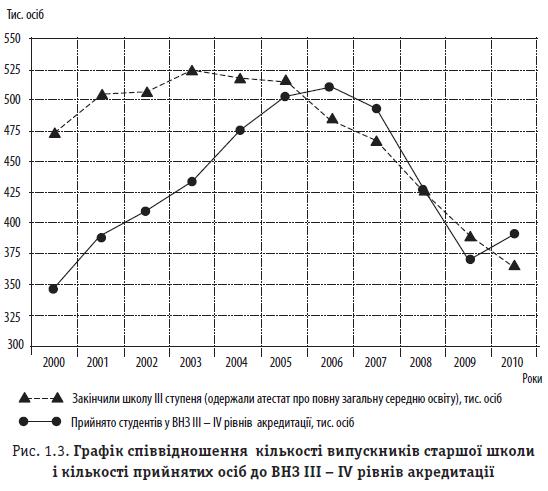 Рис. 1.3. Графік співвідношення кількості випускників старшої школи і кількості прийнятих осіб до ВНЗ ІІІ - IV рівнів акредитації