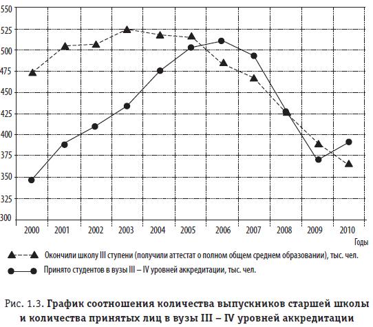 Рис. 1.3. График соотношения количества выпускников старшей школы и количества принятых лиц в вузы III – IV уровней аккредитации