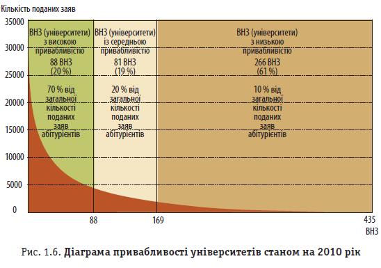 Рис. 1.6. Діаграма привабливості університетів станом на 2010 рік
