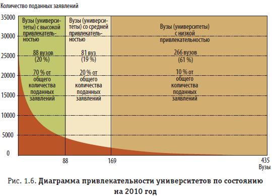 Рис. 1.6. Диаграмма привлекательности университетов по состоянию на 2010 год