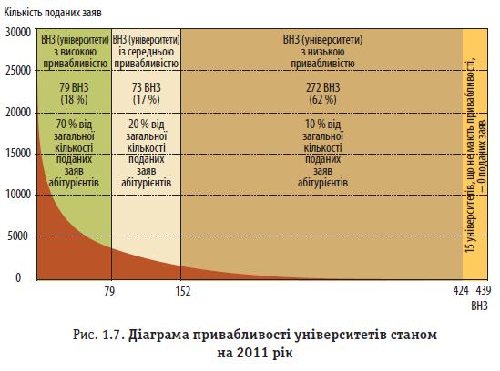 Рис. 1.7. Діаграма привабливості університетів станом на 2011 рік