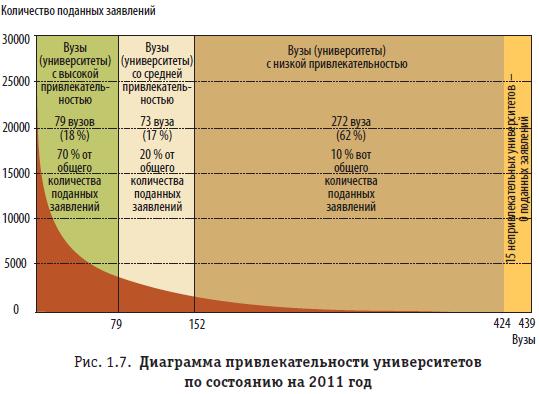 Рис. 1.7. Диаграмма привлекательности университетов по состоянию на 2011 год