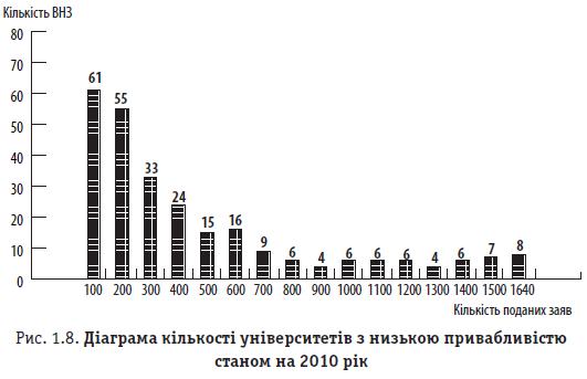 Рис. 1.8. Діаграма кількості університетів з низькою привабливістю станом на 2010 рік