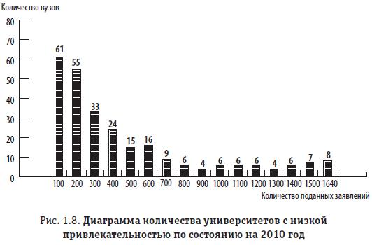 Рис. 1.8. Диаграмма количества университетов с низкой привлекательностью по состоянию на 2010 год