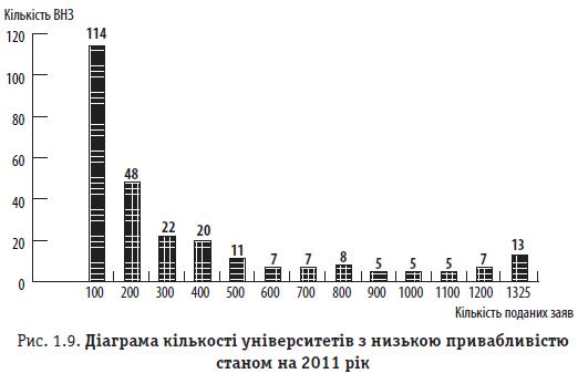 Рис. 1.9. Діаграма кількості університетів з низькою привабливістю станом на 2011 рік Рис. 1.9. Діаграма кількості університетів з низькою привабливістю станом на 2011 рік
