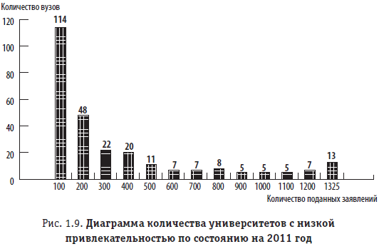 Рис. 1.9. Диаграмма количества университетов с низкой привлекательностью по состоянию на 2011 год