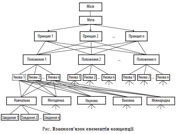 Рис. Взаємозв'язок елементів концепції