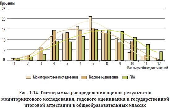 Рис. 1.14. Гистограмма распределения оценок результатов мониторингового исследования, годового оценивания и государственной итоговой аттестации в общеобразовательных классах