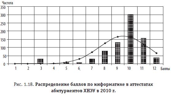 Рис. 1.18. Распределение баллов по информатике в аттестатах абитуриентов ХНЭУ в 2010 г.