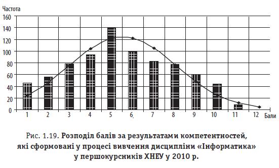 Рис. 1.19. Розподіл балів за результатами компетентностей, які сформовані у процесі вивчення дисципліни «Інформатика» у першокурсників ХНЕУ у 2010 р.