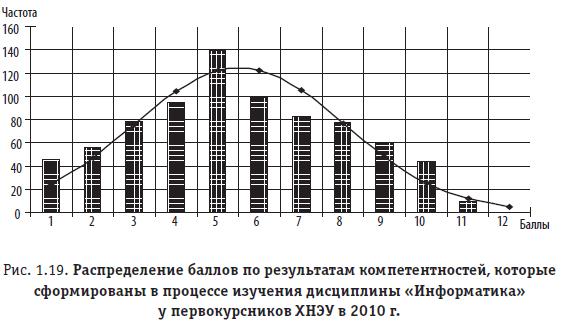 """Рис. 1.19. Распределение баллов по результатам компетентностей, которые сформированы в процессе изучения дисциплины """"Информатика"""" у первокурсников ХНЭУ в 2010 г."""