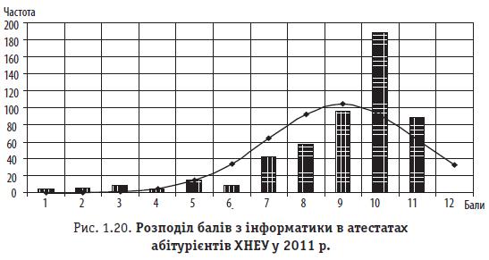 Рис. 1.20. Розподіл балів з інформатики в атестатах абітурієнтів ХНЕУ у 2011 р.