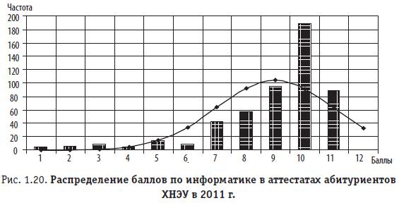 Рис. 1.20. Распределение баллов по информатике в аттестатах абитуриентов ХНЭУ в 2011 г.