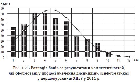 Рис. 1.21. Розподіл балів за результатами компетентностей, які сформовані у процесі вивчення дисципліни «Інформатика» у першокурсників ХНЕУ у 2011 р.