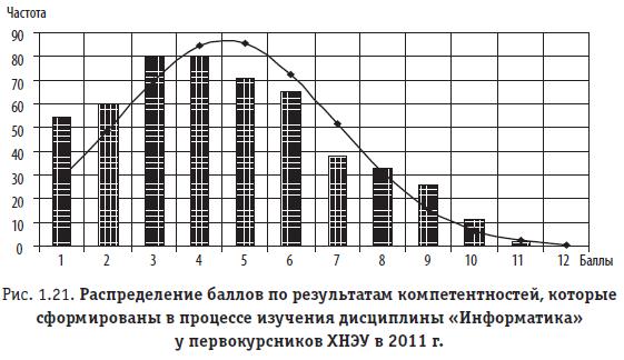 """Рис. 1.21. Распределение баллов по результатам компетентностей, которые сформированы в процессе изучения дисциплины """"Информатика"""" у первокурсников ХНЭУ в 2011 г."""