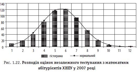Рис. 1.22. Розподіл оцінок незалежного тестування з математики абітурієнтів ХНЕУ у 2007 році