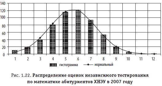 Рис. 1.22. Распределение оценок независимого тестирования по математике абитуриентов ХНЭУ в 2007 году