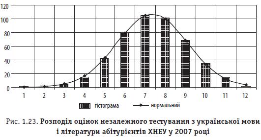 Рис. 1.23. Розподіл оцінок незалежного тестування з української мови і літератури абітурієнтів ХНЕУ у 2007 році