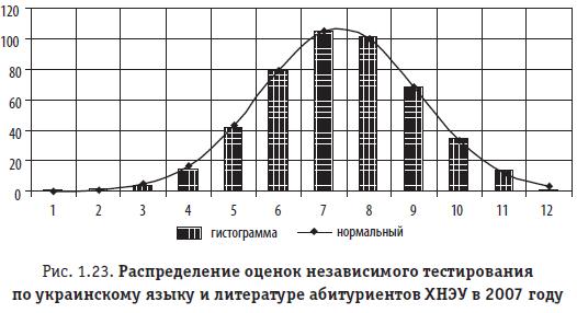 Рис. 1.23. Распределение оценок независимого тестирования по украинскому языку и литературе абитуриентов ХНЭУ в 2007 году