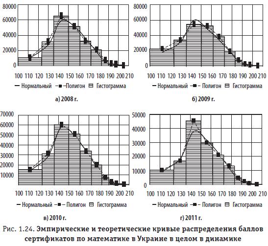 Рис. 1.24. Эмпирические и теоретические кривые распределения баллов сертификатов по математике в Украине в целом в динамике