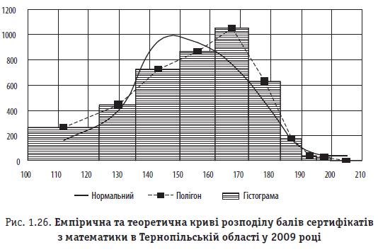 Рис. 1.26. Емпірична та теоретична криві розподілу балів сертифікатів з математики в Тернопільській області у 2009 році