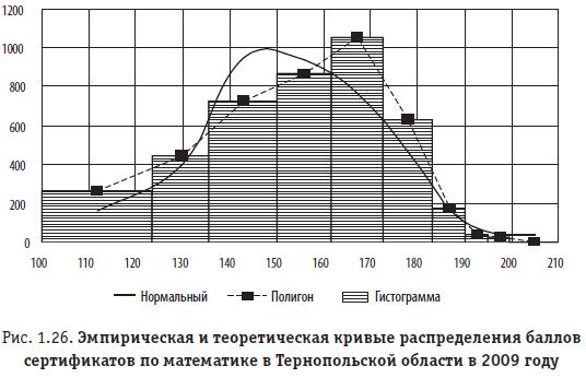 Рис. 1.26. Эмпирическая и теоретическая кривые распределения баллов сертификатов по математике в Тернопольской области в 2009 году