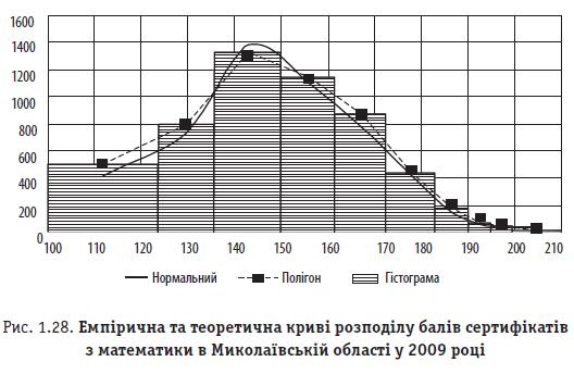 Рис. 1.28. Емпірична та теоретична криві розподілу балів сертифікатів з математики в Миколаївській області у 2009 році