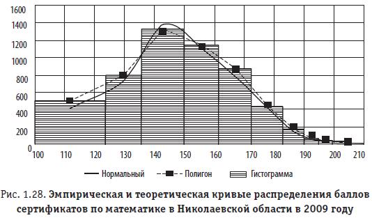 Рис. 1.28. Эмпирическая и теоретическая кривые распределения баллов сертификатов по математике в Николаевской области в 2009 году