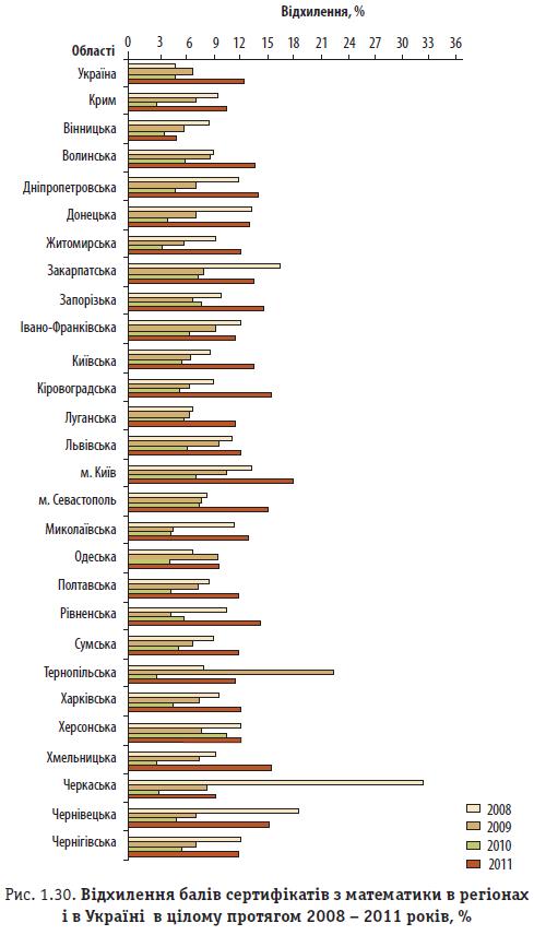 Рис. 1.30. Відхилення балів сертифікатів з математики в регіонах і в Україні в цілому протягом 2008 - 2011 років, %