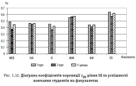 Рис. 1.32. Діаграма коефіцієнтів кореляції rDY рівня IQ та успішності навчання студентів на факультетах