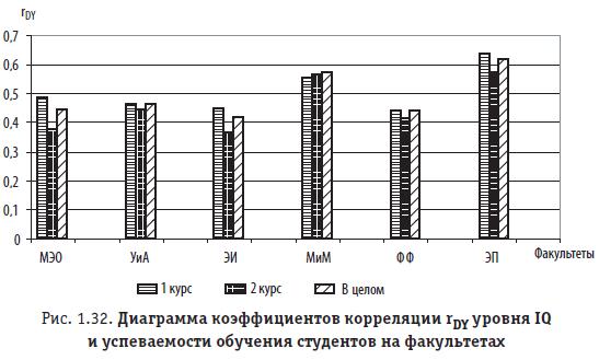 Рис. 1.32. Диаграмма коэффициентов корреляции  уровня IQ и успеваемости обучения студентов на факультетах