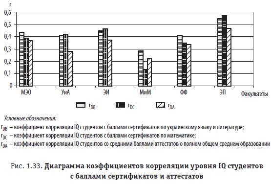 Рис. 1.33. Диаграмма коэффициентов корреляции уровня IQ студентов с баллами сертификатов и аттестатов
