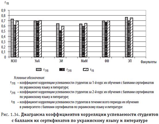 Рис. 1.34. Диаграмма коэффициентов корреляции успеваемости студентов с баллами их сертификатов по украинскому языку и литературе