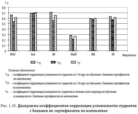 Рис. 1.35. Диаграмма коэффициентов корреляции успеваемости студентов с баллами их сертификатов по математике