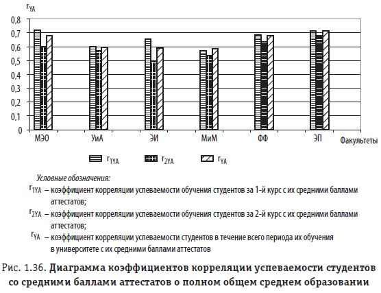 Рис. 1.36. Диаграмма коэффициентов корреляции успеваемости студентов со средними баллами аттестатов о полном общем среднем образовании