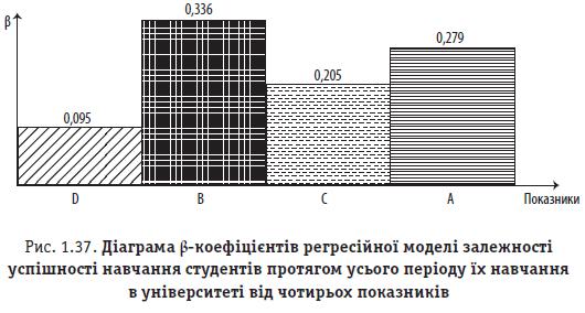 Рис. 1.37. Діаграма β-коефіцієнтів регресійної моделі залежності успішності навчання студентів протягом усього періоду їх навчання в університеті від чотирьох показників