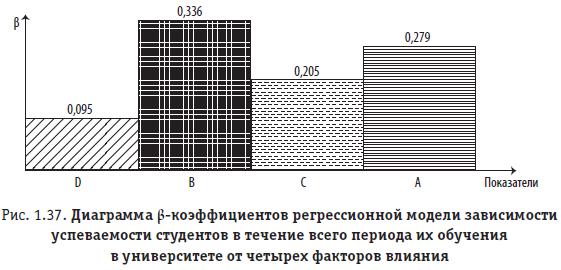 Рис. 1.37. Диаграмма b-коэффициентов регрессионной модели зависимости успеваемости студентов в течение всего периода их обучения в университете от четырех факторов влияния