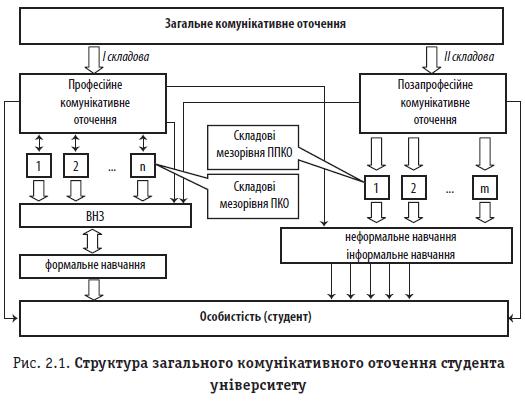 Рис. 2.1. Структура загального комунікативного оточення студента університету