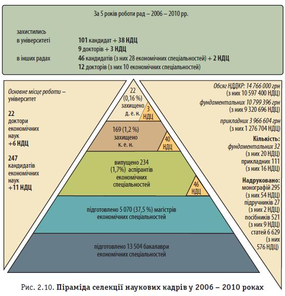 Рис. 2.10. Піраміда селекції наукових кадрів у 2006 - 2010 роках
